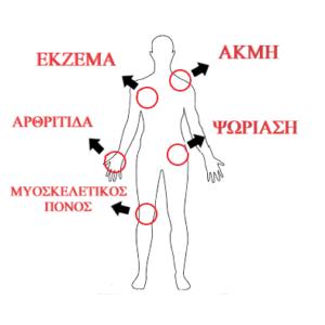 Θεραπεία και Φροντίδα Δέρματος